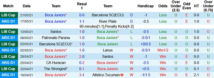 Nhận định kèo Boca Juniors vs The Strongest1