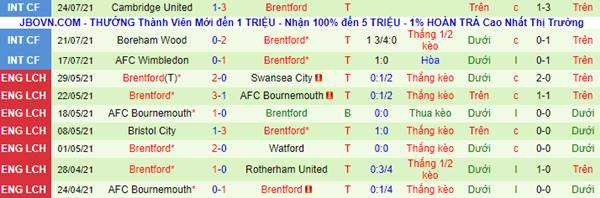 Soi kèo bóng đá giữa Man Utd vs Brentford